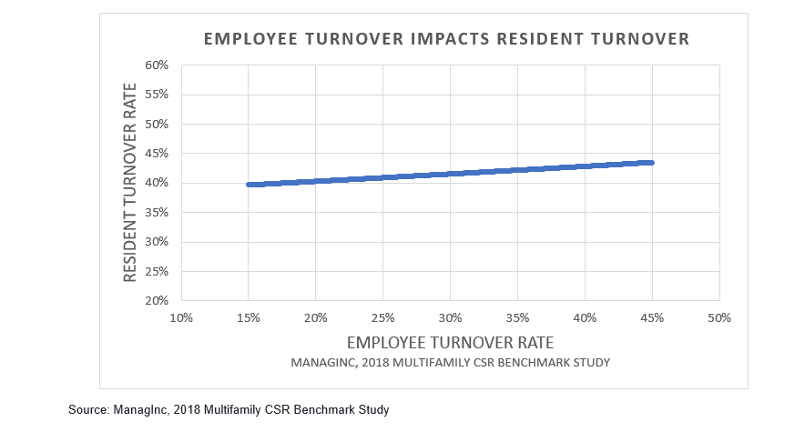 Employee Turnover Impacts Resident Turnover