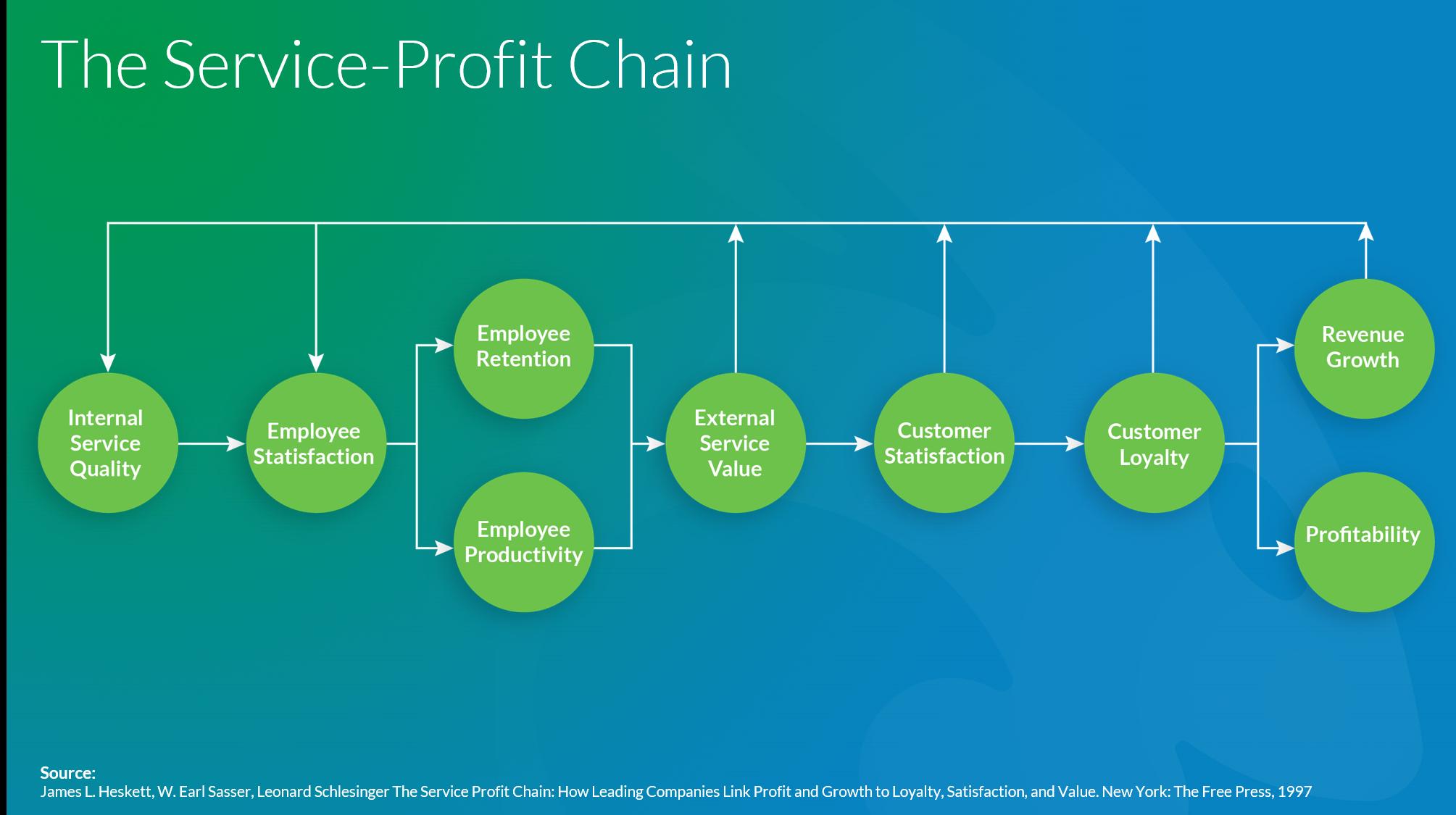 Service-Profit Chain